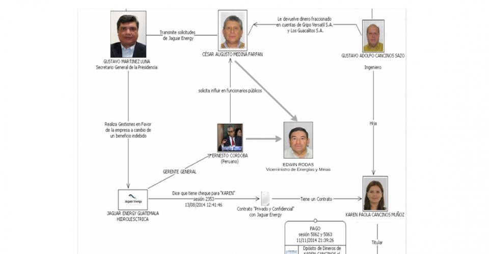 """La estructura y la forma en que operaban los integrantes del caso """"Redes""""."""