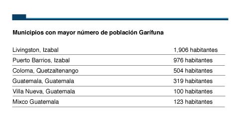 Población Garífuna